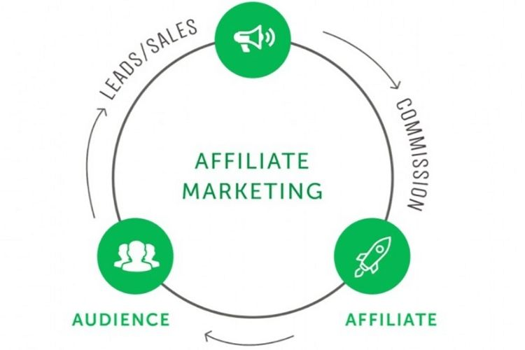 affiliation marketing definition