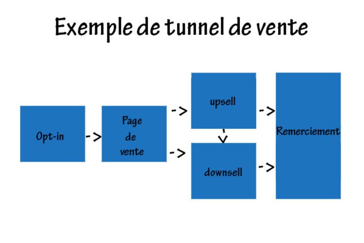 exemple de tunnel de vente