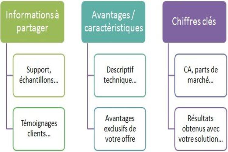 modèle plan de vente
